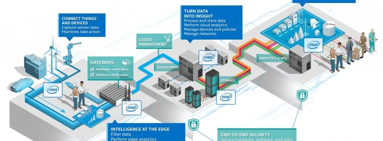 Intel has launched an IoT platform