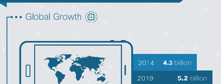 Cisco VNI mobile user growth