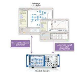 Rohde & Schwarz and Synopsys are getting together to form an LTE testing strategic alliance