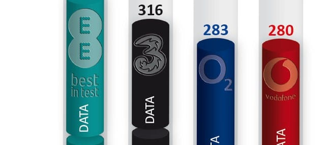 EE has been ranked highest on P3's mobile benchmark report