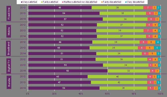 Ofcom Consumer Experience report graph