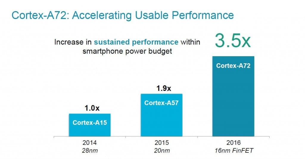 ARM A72 slide 3
