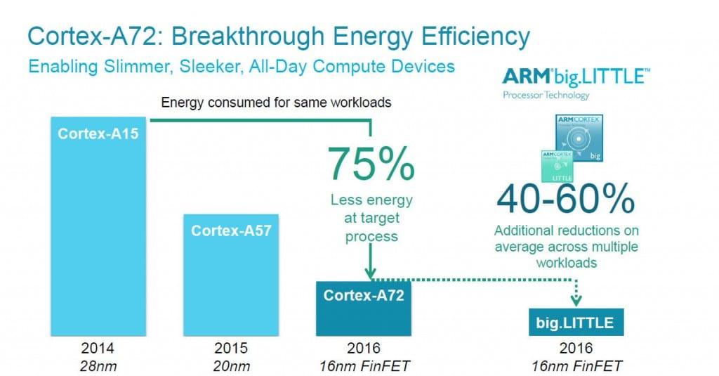 ARM A72 slide 4