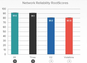 RootMetrics performance graph Overall network