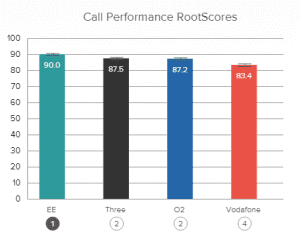 RootMetrics performance graph call