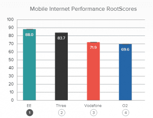 RootMetrics performance graph internet