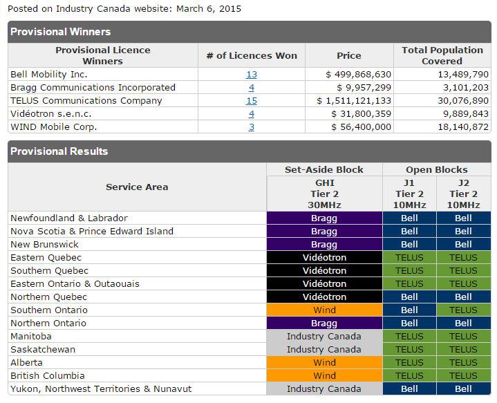 Canada AWS3 table
