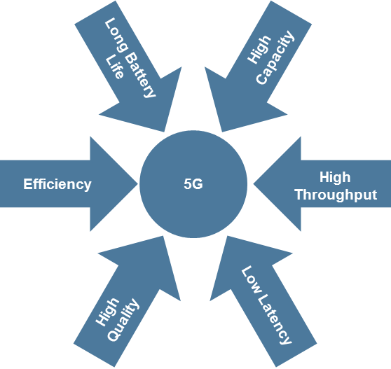Figure 2 Coleago 5G article
