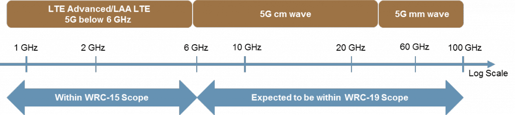 Figure 4 Coleago 5G article