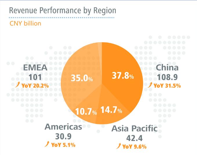 Huawei regional 2014 performance