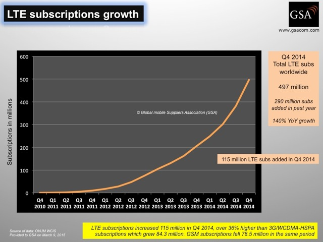 LTE_subscriptions_growth