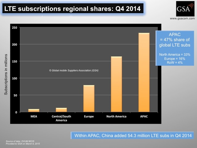 LTE_subscriptions_regional_shares