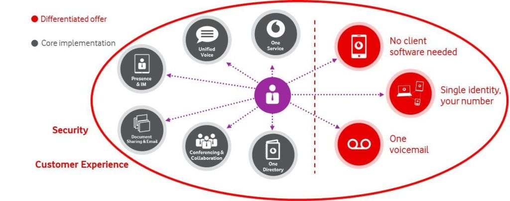 Vodafone's Unified Communications offering