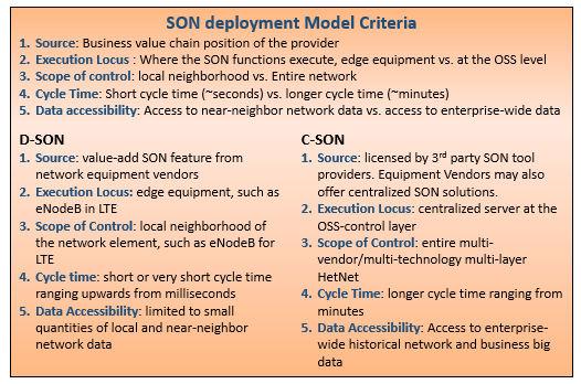 C-SON D-SON paper box-out