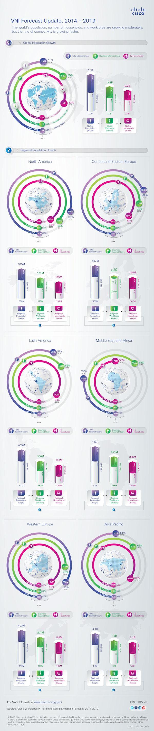 Cisco VNI infographic