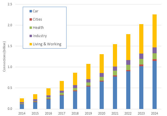 In the Internet Of Things world, connected cars account for most network traffic.