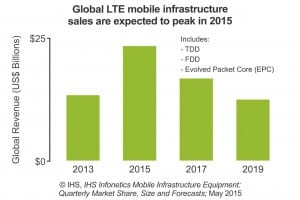 IHS LTE chart