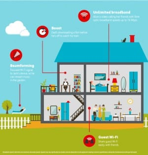Vodafone launches home broadband in belated multiplay move