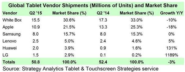 SA Q2 2015 tablet vendors