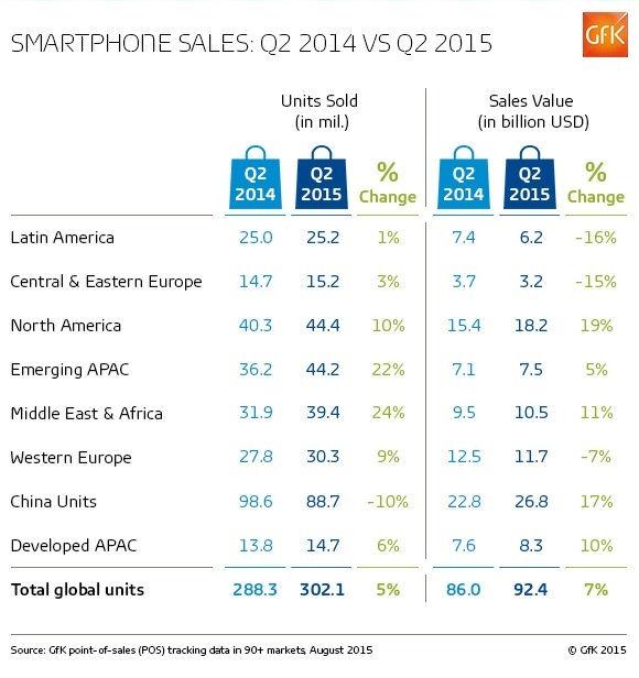 Gfk q2 2015 smartphone chart 1