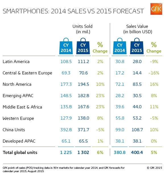 Gfk q2 2015 smartphone chart 2