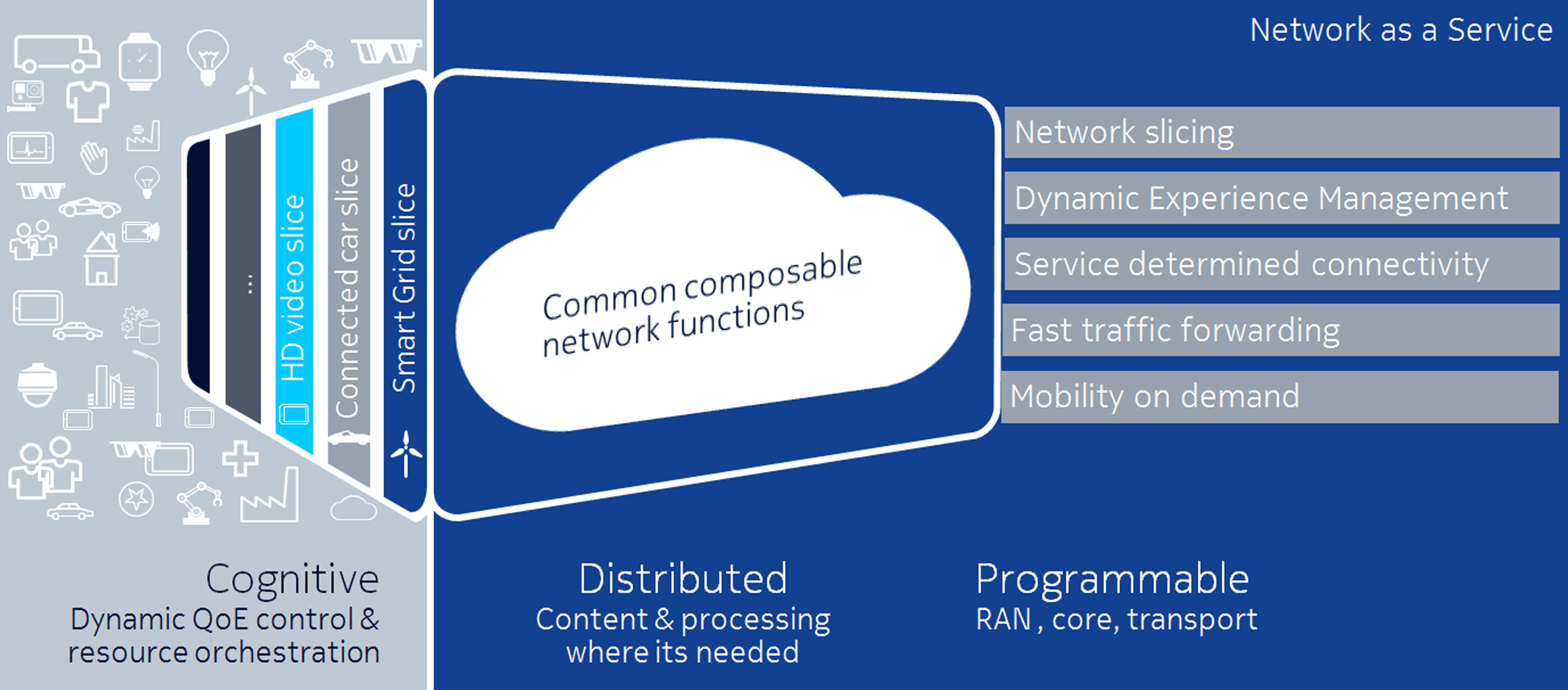 Nokia reveals new network as a service 5g architecture for Architecture 5g
