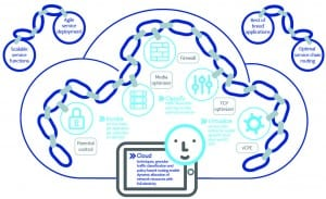 Nokia cloud service chain