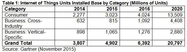 Gartner IoT forecast table 1