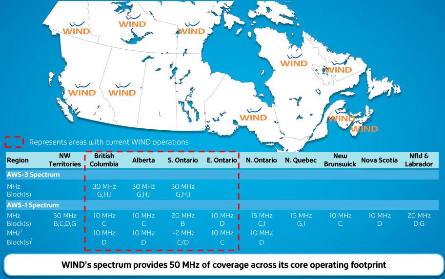 Wind Canada spectrum