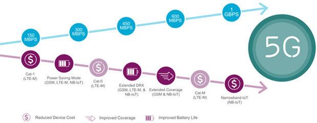 Ericsson CES IoT - 1