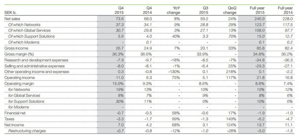 Ericsson Q4 2015 financial table