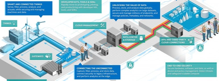Intel launches IoT platform for retail | Telecoms com