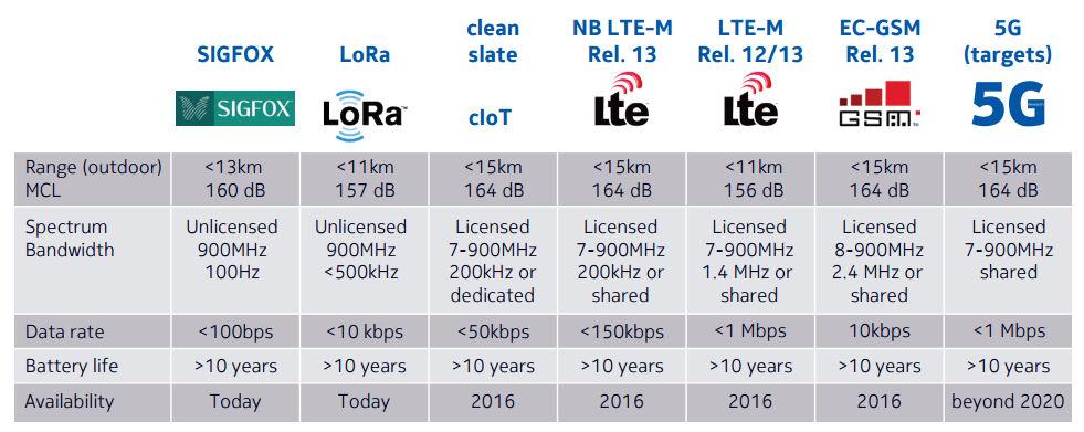Lte M Amp Narrow Band Iot Nbiot Grantec