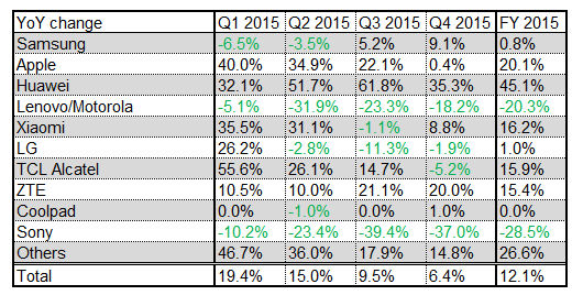Q4 2015 smartphone shipments growth