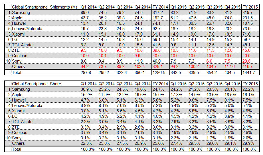 Q4 2015 smartphone shipments table