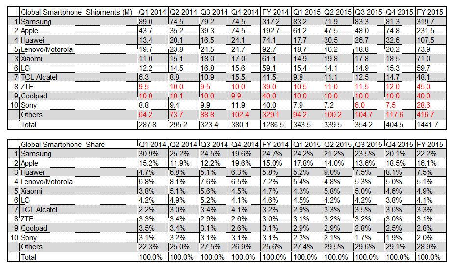 Q4 2015 smartphone shipments table