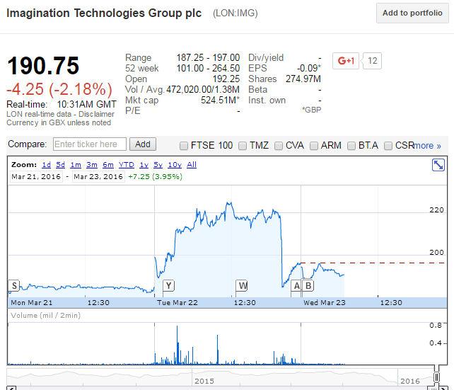 IMG google finance