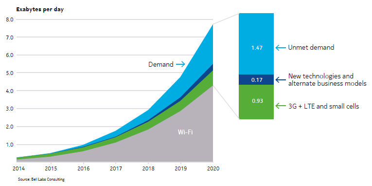 Bell labs 2020 demand chart
