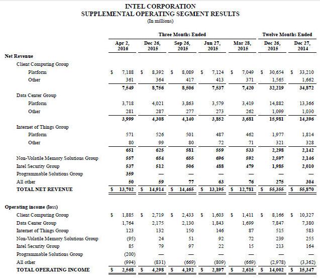 Intel Q1 earnings table