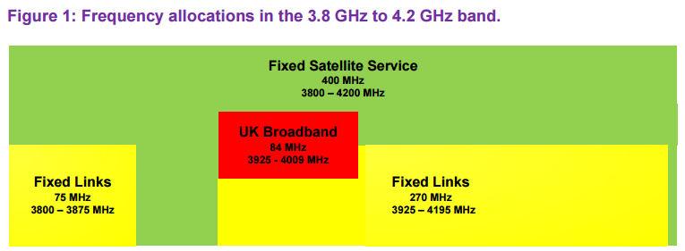 Ofcom 3.8-4.2 GHz diagram