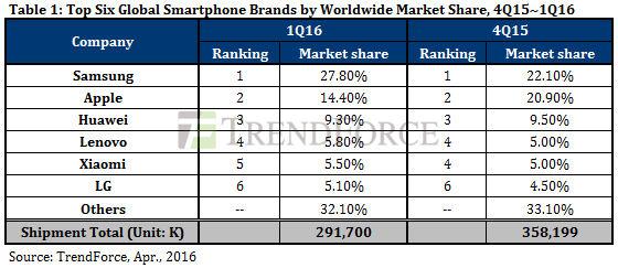 Trendforce Q1 2016 smartphones