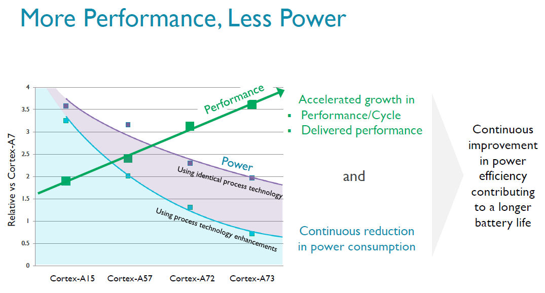 ARM Cortex A73 power performance