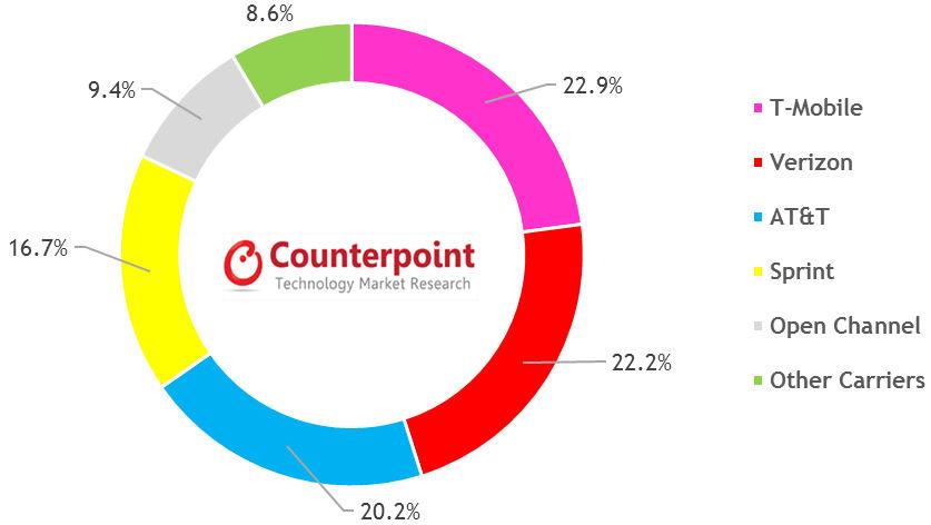 Conterpoint US smartphones slide 2