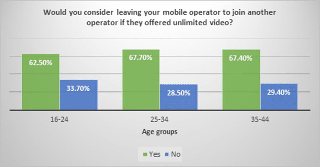 Zero Rating Openwave Mobility