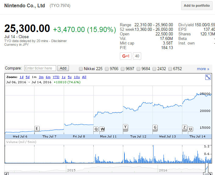 Nintendo google finance