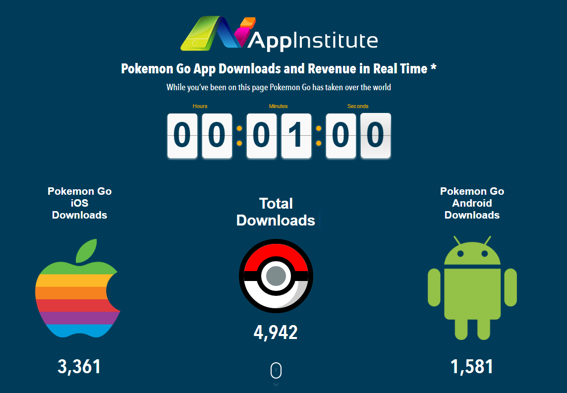 Pokemon Go App Performance
