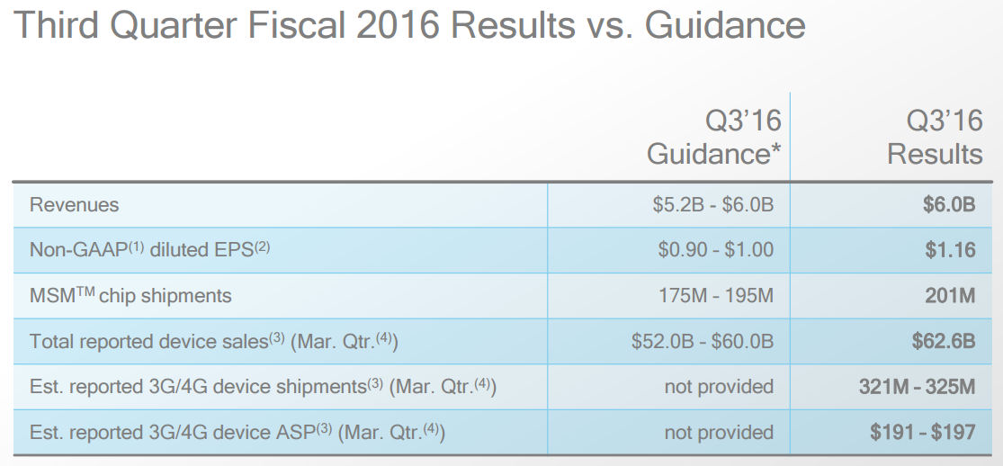 Qualcomm Q2 2016 slide 1