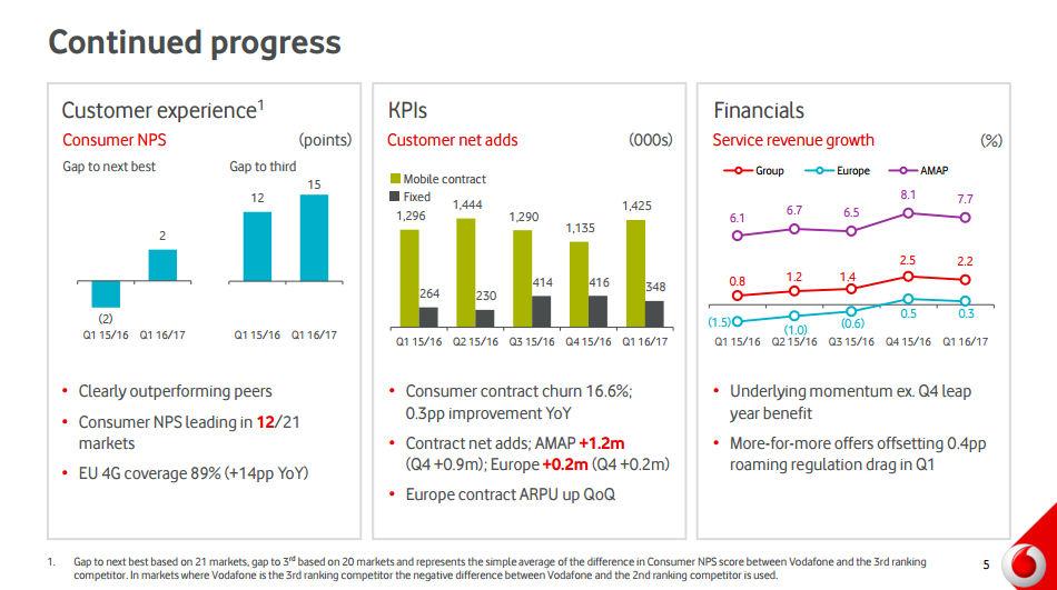 Vodafone Q2 2016 slide 2