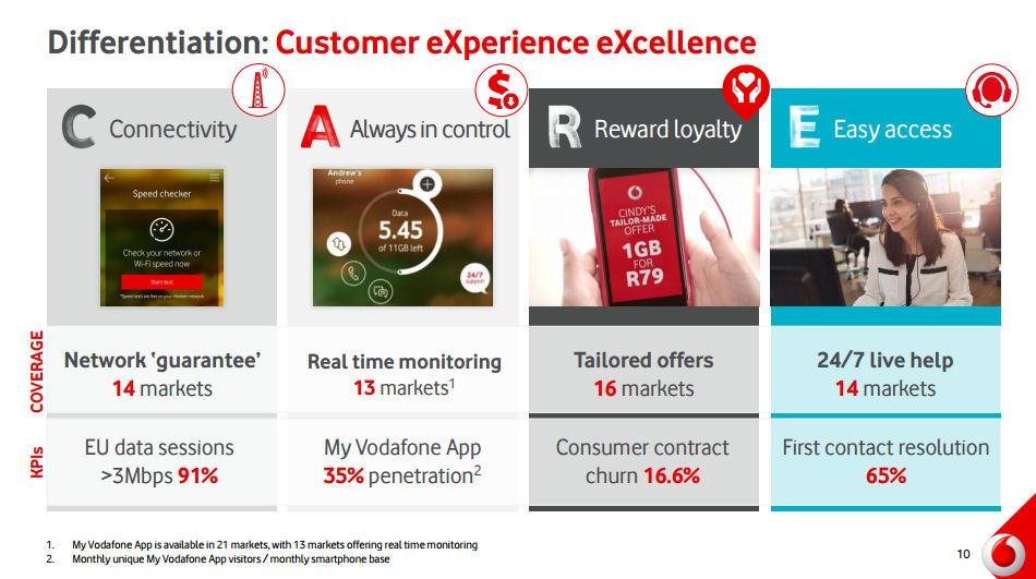 Vodafone Q2 2016 slide 3