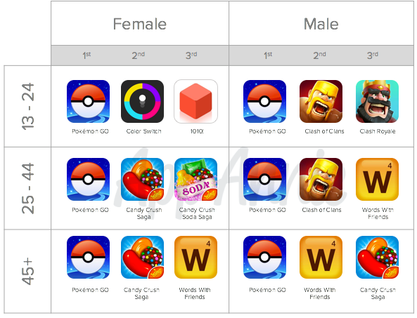 App Annie Pokemon Go Stats